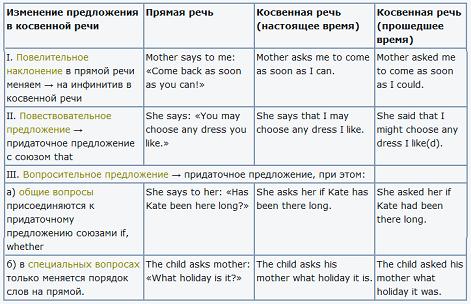 Как сделать предложение в косвенное Прямая и косвенная речь в английском языке. Direct and